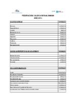 Presupostos FGBm 2015