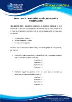 CIRCULAR 06. (RESULTADOS ALEVÍN_BENXAMÍN)